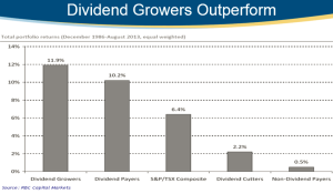 Pic _ Dividend Growers RBC_GAM