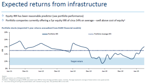 Pic _ INFRASTRUCTURE EXPECTED RETURNS
